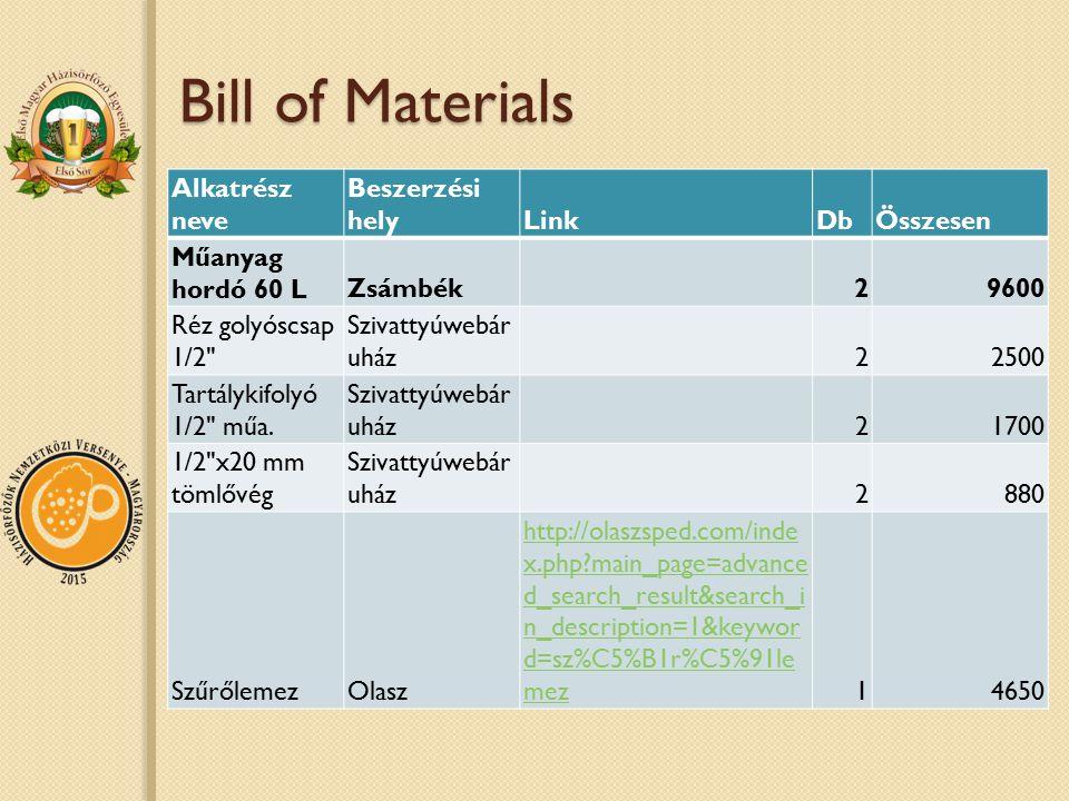 Bill of Materials Alkatrész neve Beszerzési helyLinkDbÖsszesen Műanyag hordó 60 LZsámbék29600 Réz golyóscsap 1/2 Szivattyúwebár uház22500 Tartálykifolyó 1/2 műa.