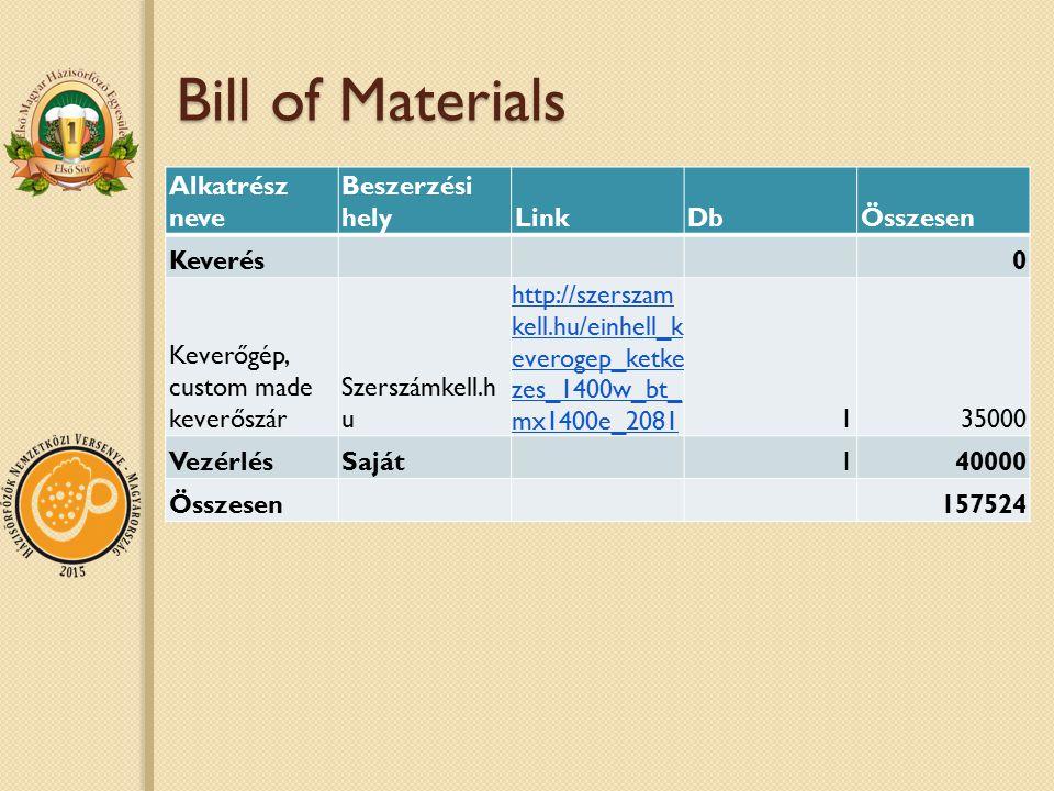 Bill of Materials Alkatrész neve Beszerzési helyLinkDbÖsszesen Keverés0 Keverőgép, custom made keverőszár Szerszámkell.h u http://szerszam kell.hu/einhell_k everogep_ketke zes_1400w_bt_ mx1400e_2081 135000 VezérlésSaját140000 Összesen157524