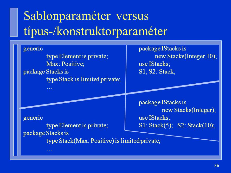 36 Sablonparaméter versus típus-/konstruktorparaméter genericpackage IStacks is type Element is private; new Stacks(Integer,10); Max: Positive;use IStacks; package Stacks isS1, S2: Stack; type Stack is limited private; … package IStacks is new Stacks(Integer); genericuse IStacks; type Element is private;S1: Stack(5); S2: Stack(10); package Stacks is type Stack(Max: Positive) is limited private; …