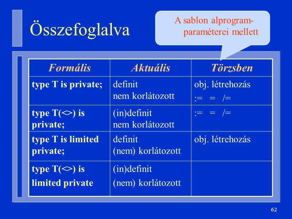 62 Összefoglalva FormálisAktuálisTörzsben type T is private;definit nem korlátozott obj. létrehozás := = /= type T(<>) is private; (in)definit nem kor