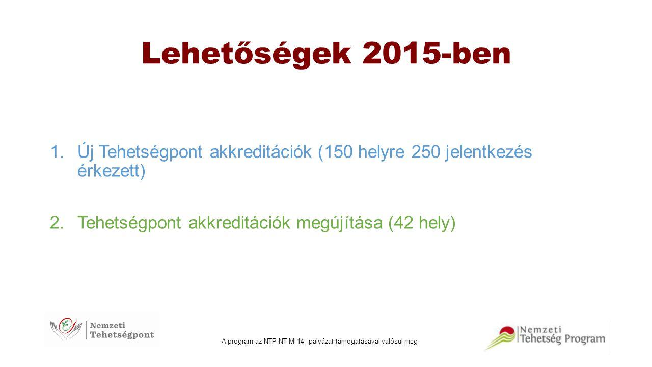 Lehetőségek 2015-ben 1.Új Tehetségpont akkreditációk (150 helyre 250 jelentkezés érkezett) 2.Tehetségpont akkreditációk megújítása (42 hely)