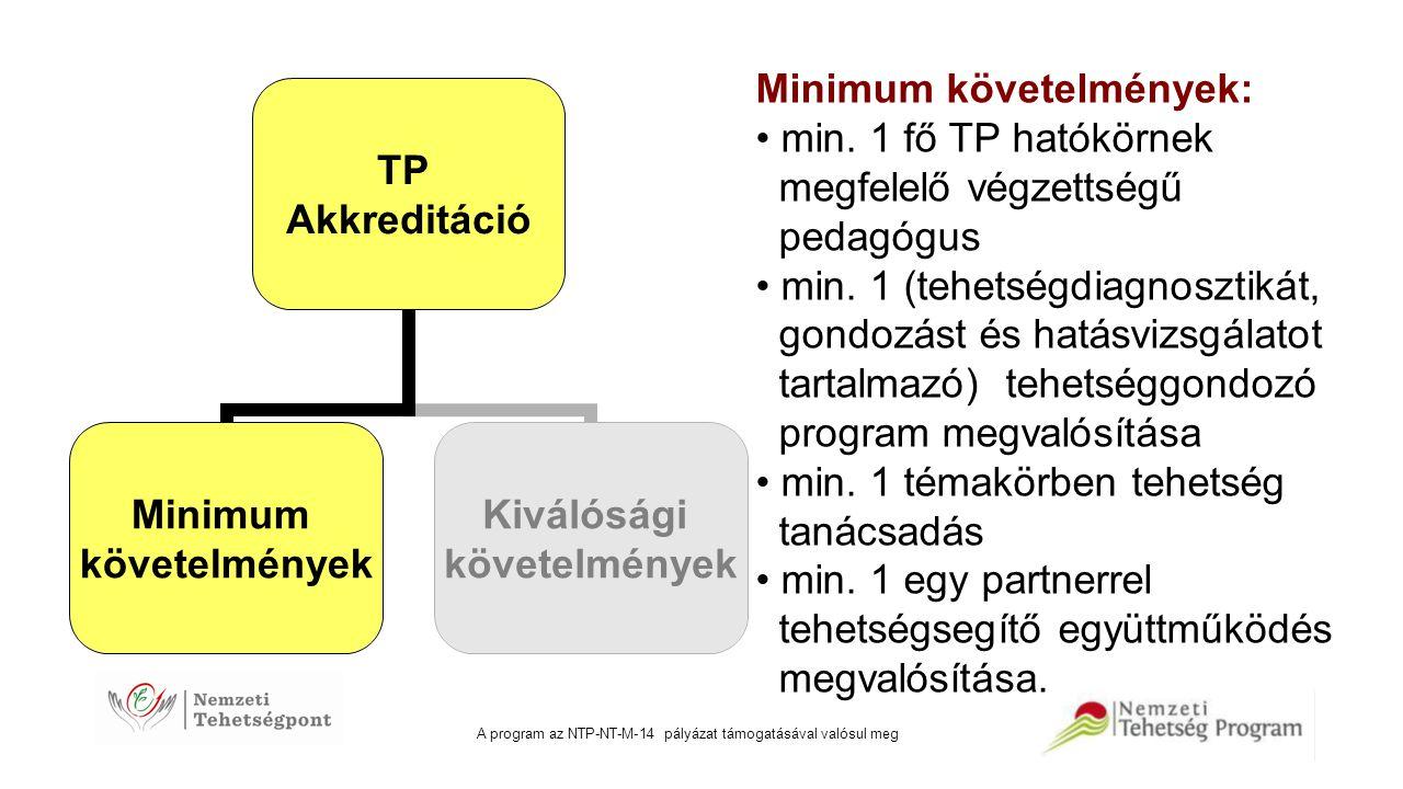 A program az NTP-NT-M-14 pályázat támogatásával valósul meg TP Akkreditáció Minimum követelmények Kiválósági követelmények Változás: a pszichológus közreműködése a kiválósági (nem kötelező, de javasolt) követelmények közé került; a tehetségazonosítás és – gondozás összevonása tehetségterületek helyett programok vizsgálata; a kutatás és rendezvényszer- vezés valamennyi hatókörű TP számára érvényesíthető kiválósági követelmény lett.