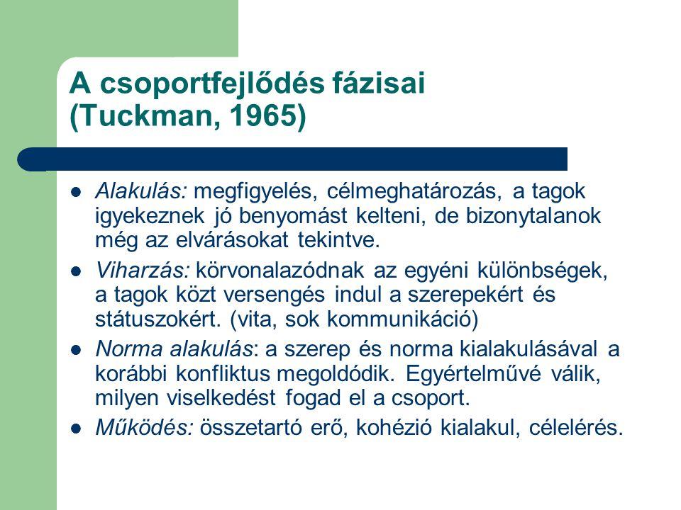 A csoportfejlődés fázisai (Tuckman, 1965) Alakulás: megfigyelés, célmeghatározás, a tagok igyekeznek jó benyomást kelteni, de bizonytalanok még az elv
