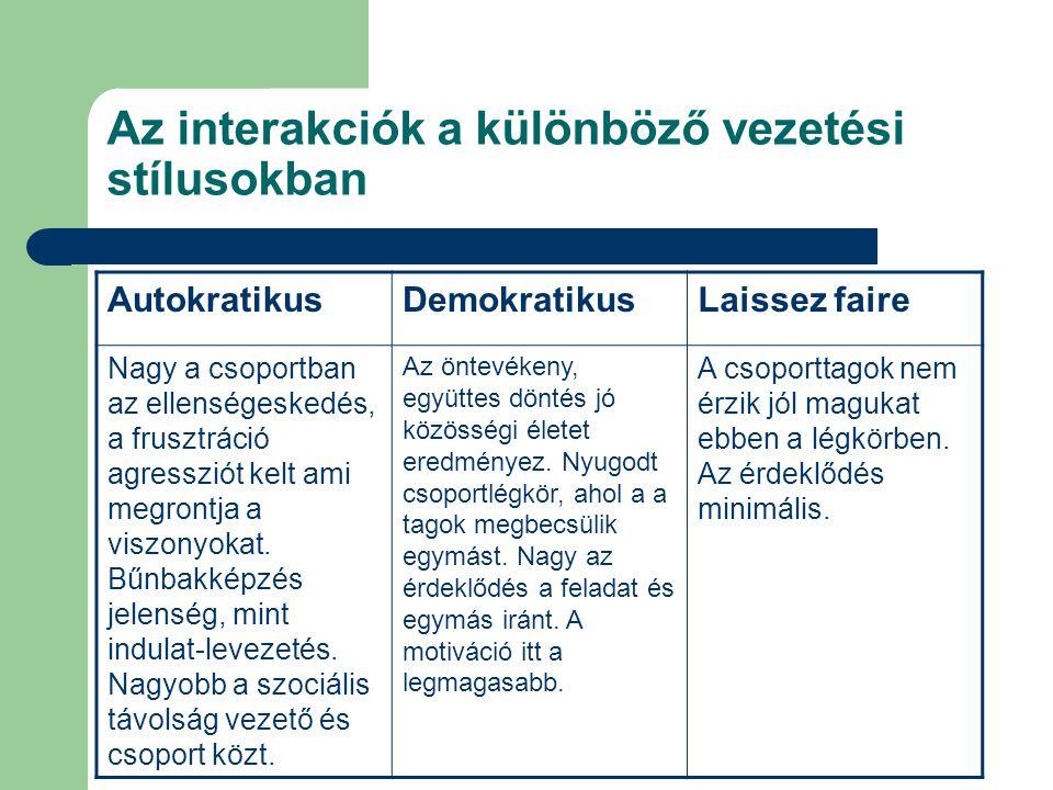 Az interakciók a különböző vezetési stílusokban AutokratikusDemokratikusLaissez faire Nagy a csoportban az ellenségeskedés, a frusztráció agressziót k
