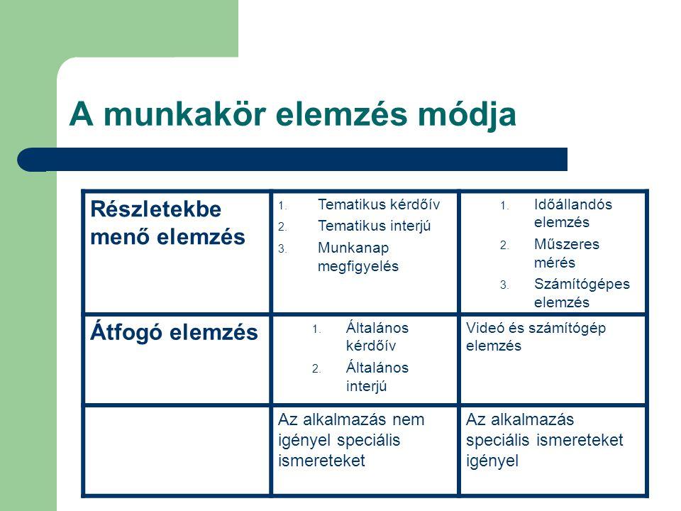 A munkakör elemzés módja Részletekbe menő elemzés 1. Tematikus kérdőív 2. Tematikus interjú 3. Munkanap megfigyelés 1. Időállandós elemzés 2. Műszeres