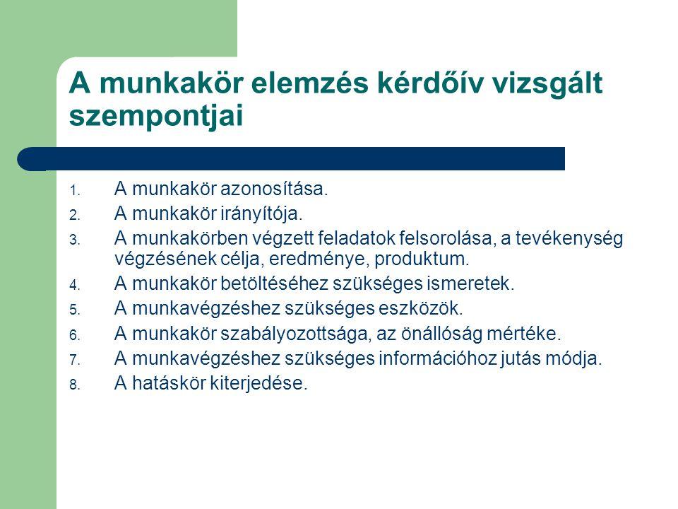 A munkakör elemzés kérdőív vizsgált szempontjai 1. A munkakör azonosítása. 2. A munkakör irányítója. 3. A munkakörben végzett feladatok felsorolása, a