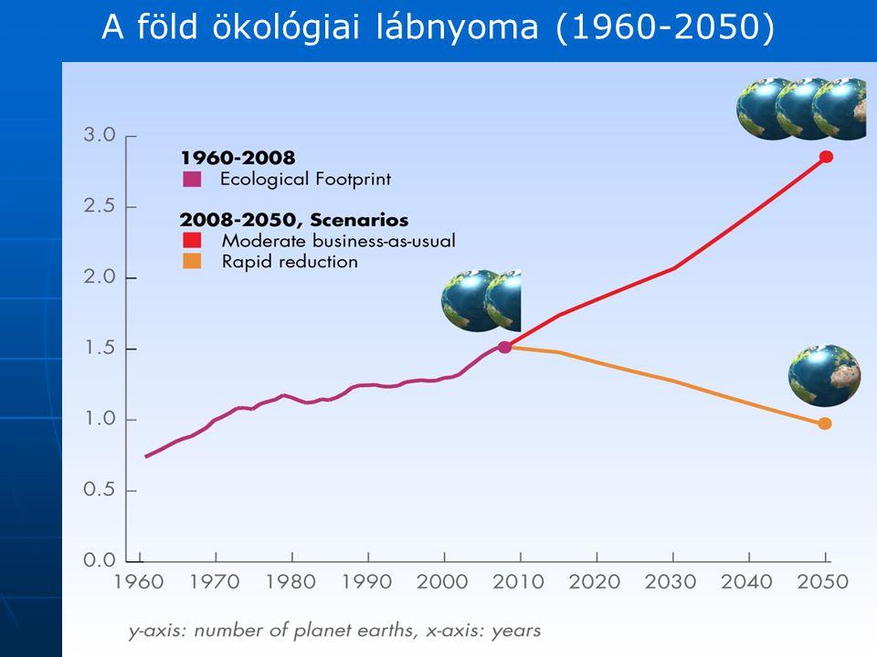 A föld ökológiai lábnyoma (1960-2050)