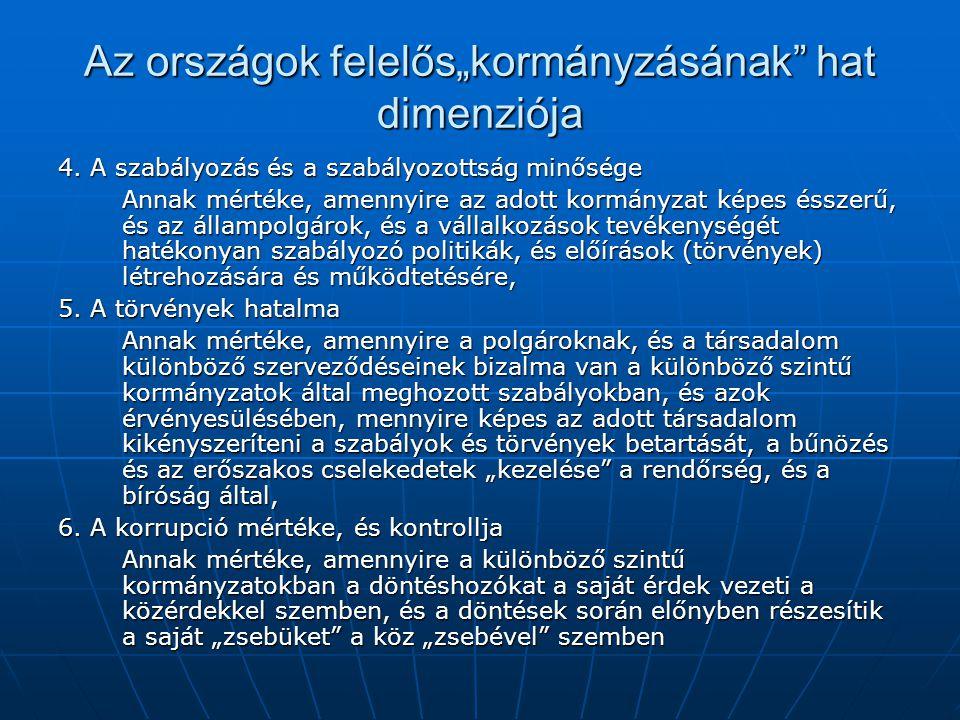 """Az országok felelős""""kormányzásának"""" hat dimenziója 4. A szabályozás és a szabályozottság minősége Annak mértéke, amennyire az adott kormányzat képes é"""