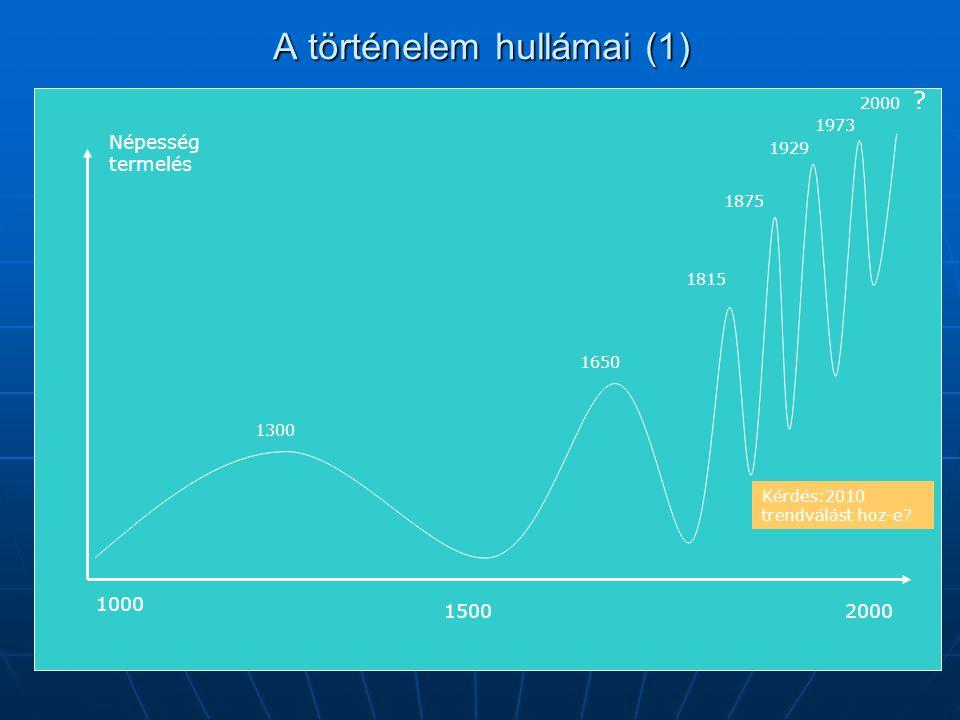 A történelem hullámai (1) 1000 1500 1815 2000 1650 1300 1875 1929 1973 2000 Népesség termelés Kérdés:2010 trendválást hoz-e.