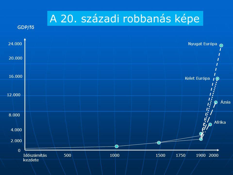 Időszámítás kezdete 20005001000150017501900 24.000 20.000 16.000 12.000 8.000 4.000 2.000 GDP/fő 0 Nyugat Európa Kelet Európa Ázsia Afrika A 20.
