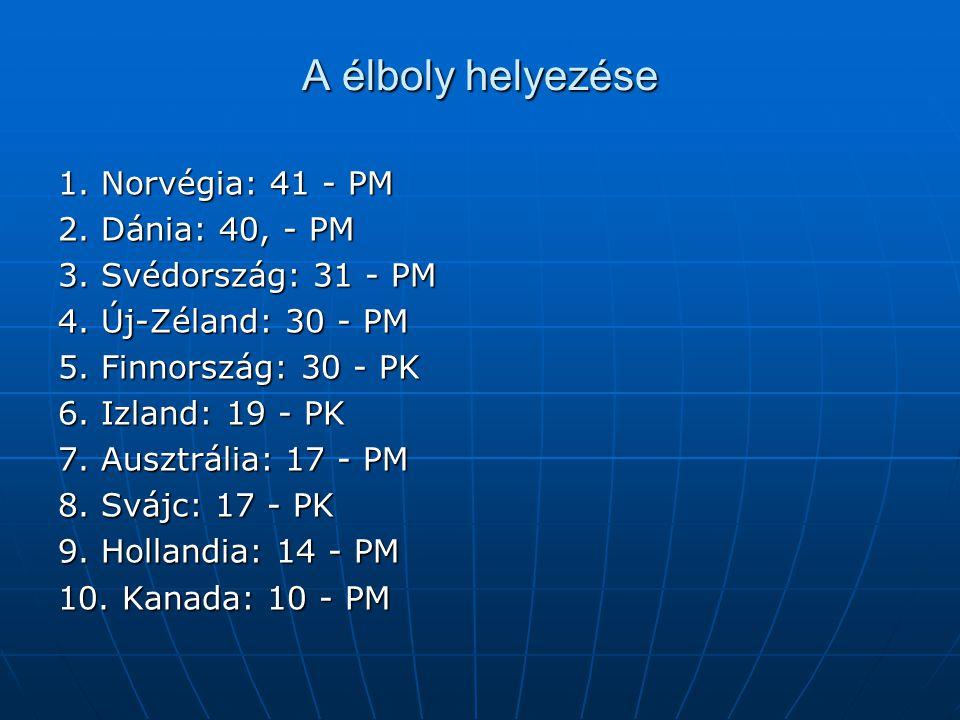 A élboly helyezése 1. Norvégia: 41 - PM 2. Dánia: 40, - PM 3. Svédország: 31 - PM 4. Új-Zéland: 30 - PM 5. Finnország: 30 - PK 6. Izland: 19 - PK 7. A
