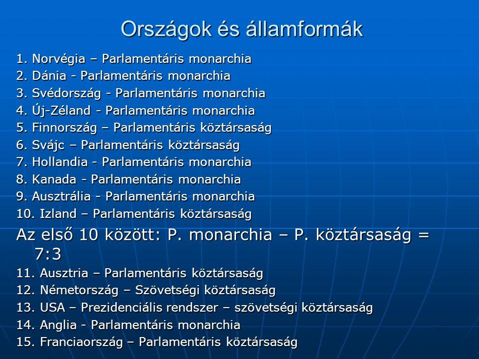 Országok és államformák 1. Norvégia – Parlamentáris monarchia 2. Dánia - Parlamentáris monarchia 3. Svédország - Parlamentáris monarchia 4. Új-Zéland