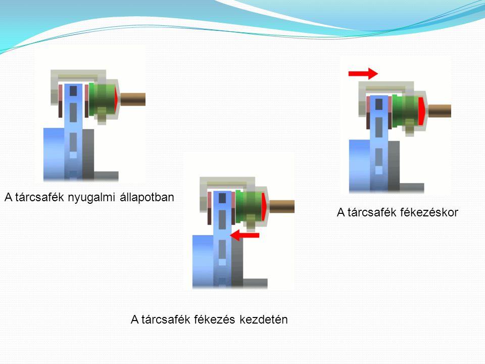 A tárcsafék nyugalmi állapotban A tárcsafék fékezés kezdetén A tárcsafék fékezéskor