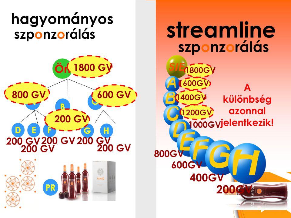 hagyományos szponzorálás Ön C B GH A DEF PR streamline szponzorálás 200 GV 400GV 600GV 800GV 1000GV A különbség azonnal jelentkezik.