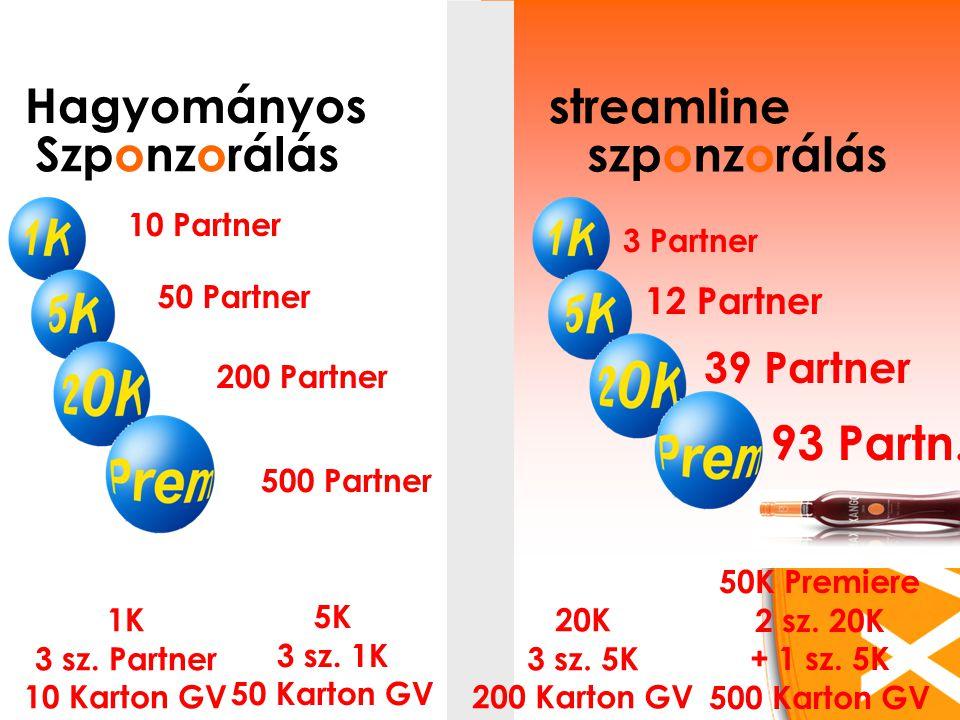 Hagyományos Szponzorálás streamline szponzorálás 10 Partner 3 Partner 50 Partner 12 Partner 200 Partner 39 Partner 93 Partn.