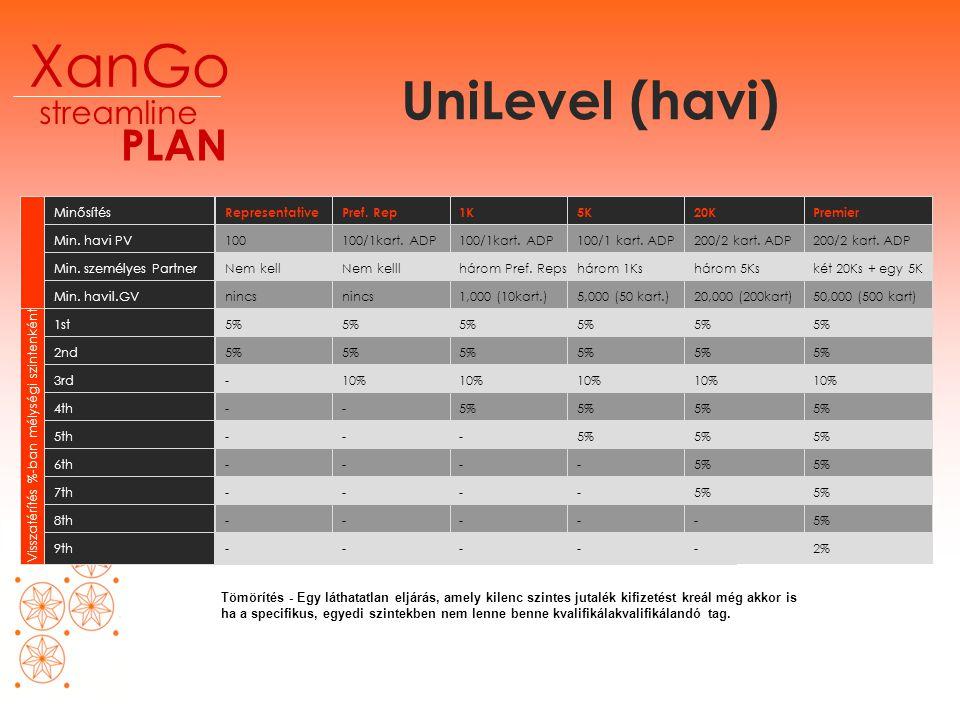 UniLevel (havi) XanGo PLAN streamline Minősítés Min.