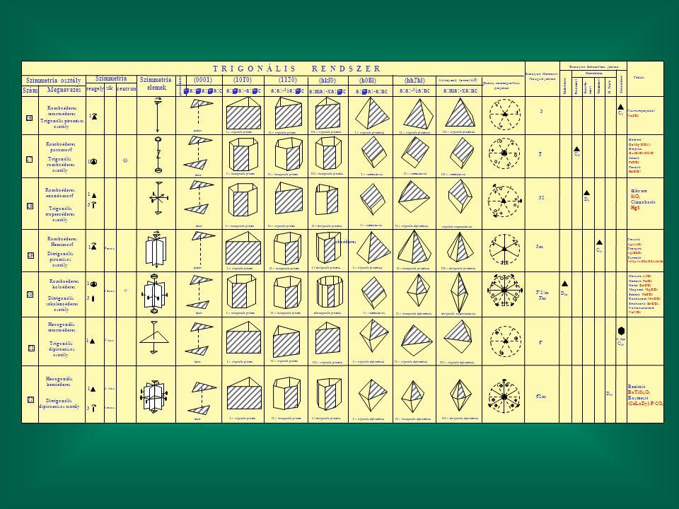 m.sz.s. Romboéderes T R I G O N Á L I S R E N D S Z E R Szimmetria osztály Szám Megnevezés Szimmetria elemek tengelycentrum sík param. index (1010) (0