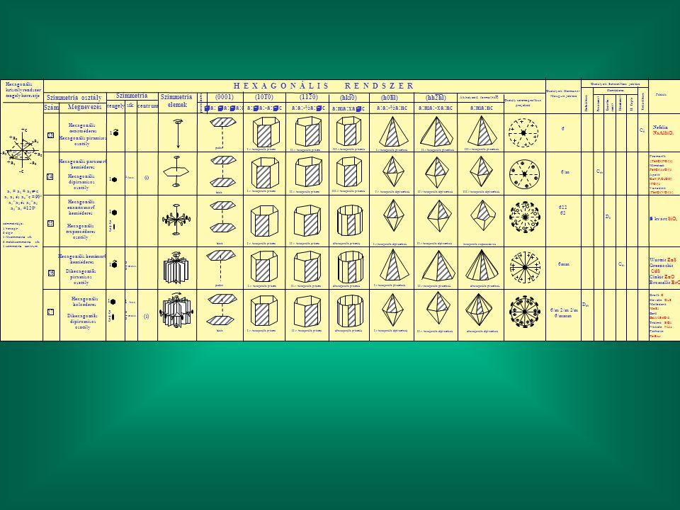 H E X A G O N Á L I S R E N D S Z E R Szimmetria osztály Szám Megnevezés Szimmetria elemek tengelycentrum sík param. index (1010) (0001) (1120)  a: 