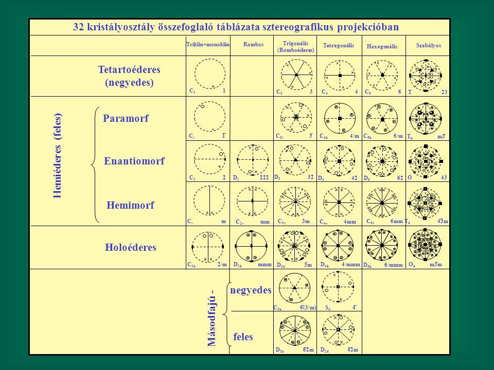 32 kristályosztály összefoglaló táblázata sztereografikus projekcióban Triklin+monoklin Rombos Trigonális (Romboéderes) Tetragonális Hexagonális Szabá