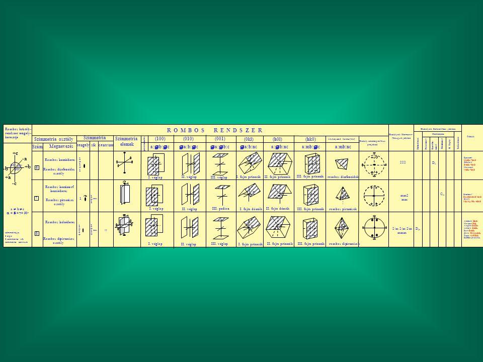 R O M B O S R E N D S Z E R Szimmetria osztály Szám Megnevezés Szimmetria elemek tengelycentrum sík param. index (010) (100) (001) a:  b:  c  a:b: