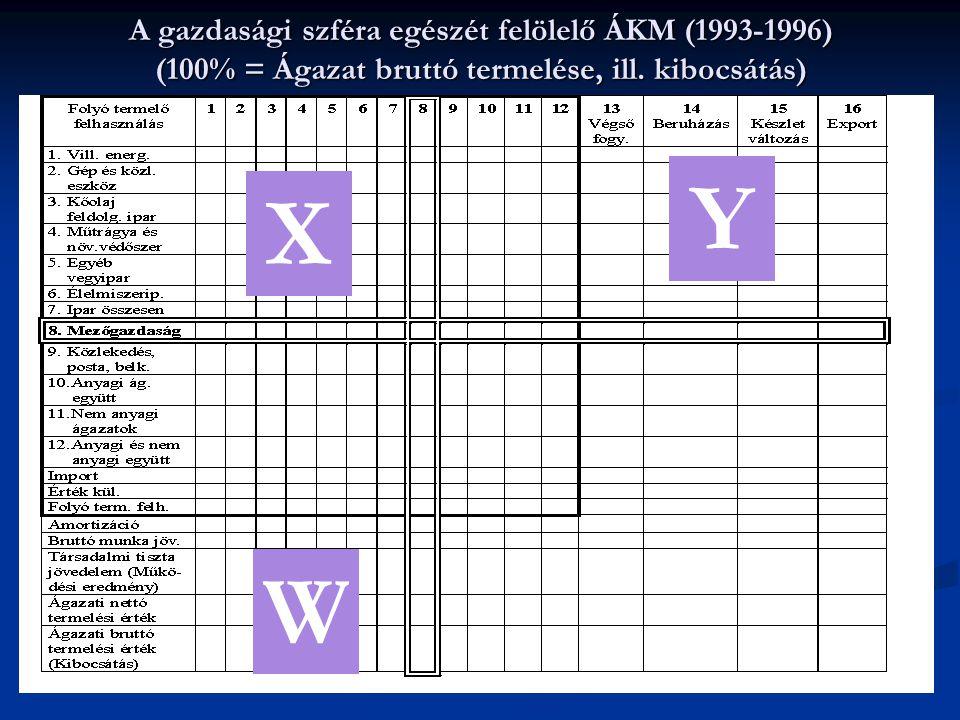 A gazdasági szféra egészét felölelő ÁKM (1993-1996) (100% = Ágazat bruttó termelése, ill. kibocsátás) X Y W