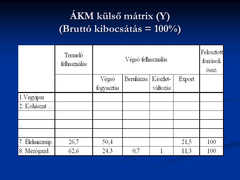 ÁKM külső mátrix (Y) (Bruttó kibocsátás = 100%)