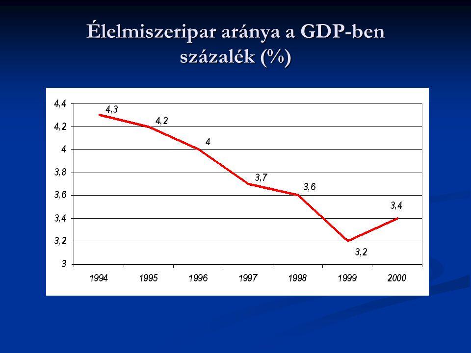 Élelmiszeripar aránya a GDP-ben százalék (%)
