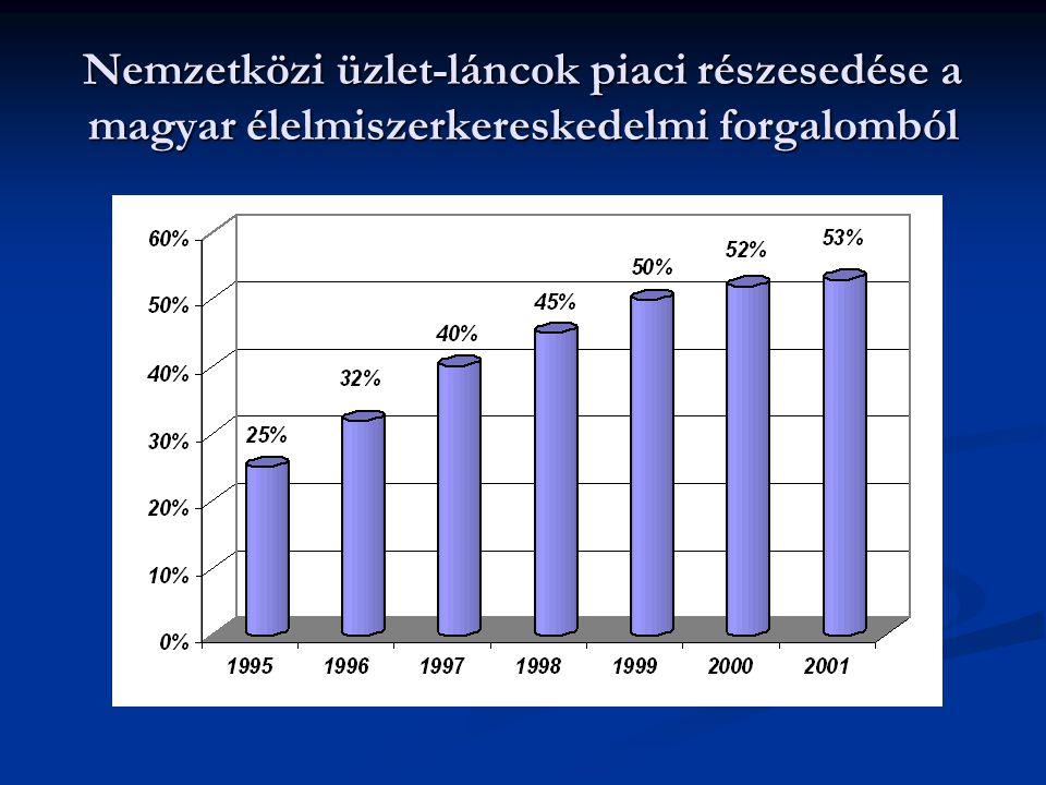 Nemzetközi üzlet-láncok piaci részesedése a magyar élelmiszerkereskedelmi forgalomból
