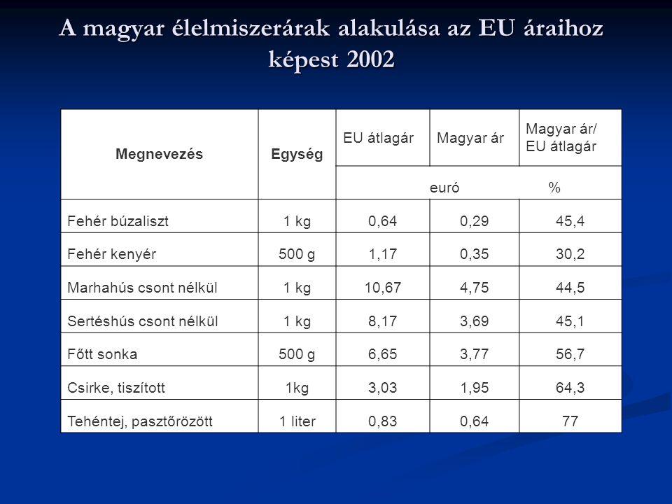 A magyar élelmiszerárak alakulása az EU áraihoz képest 2002 MegnevezésEgység EU átlagárMagyar ár Magyar ár/ EU átlagár euró % Fehér búzaliszt1 kg0,640