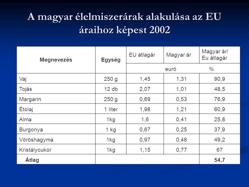 A magyar élelmiszerárak alakulása az EU áraihoz képest 2002 MegnevezésEgység EU átlagárMagyar ár Magyar ár/ Eu átlagár euró % Vaj250 g1,451,3190,9 Toj