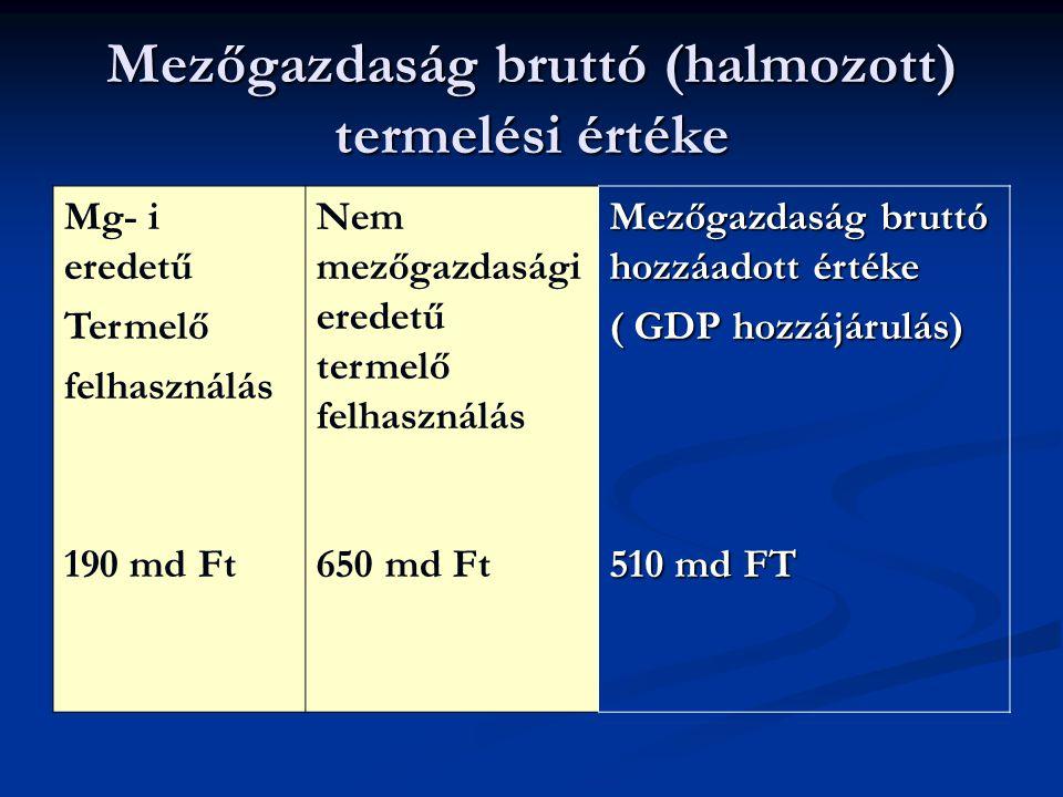 Mezőgazdaság bruttó (halmozott) termelési értéke Mg- i eredetű Termelő felhasználás 190 md Ft Nem mezőgazdasági eredetű termelő felhasználás 650 md Ft