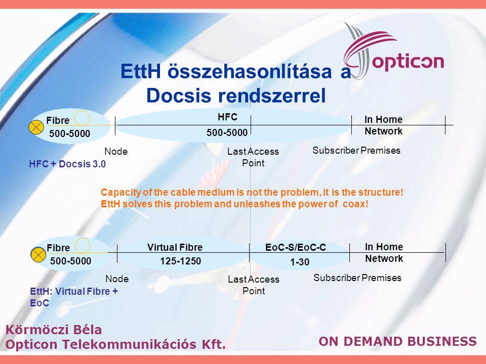 ON DEMAND BUSINESS 125-1250 Virtual Fibre 1-30 EoC-S/EoC-C Last Access Point Subscriber Premises Node In Home Network Fibre 500-5000 EttH: Virtual Fib