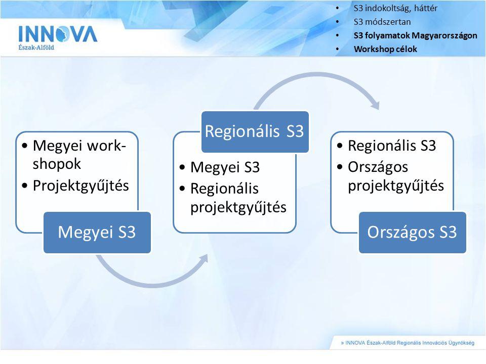 Megyei work- shopok Projektgyűjtés Megyei S3 Regionális projektgyűjtés Regionális S3 Országos projektgyűjtés Országos S3 S3 indokoltság, háttér S3 mód