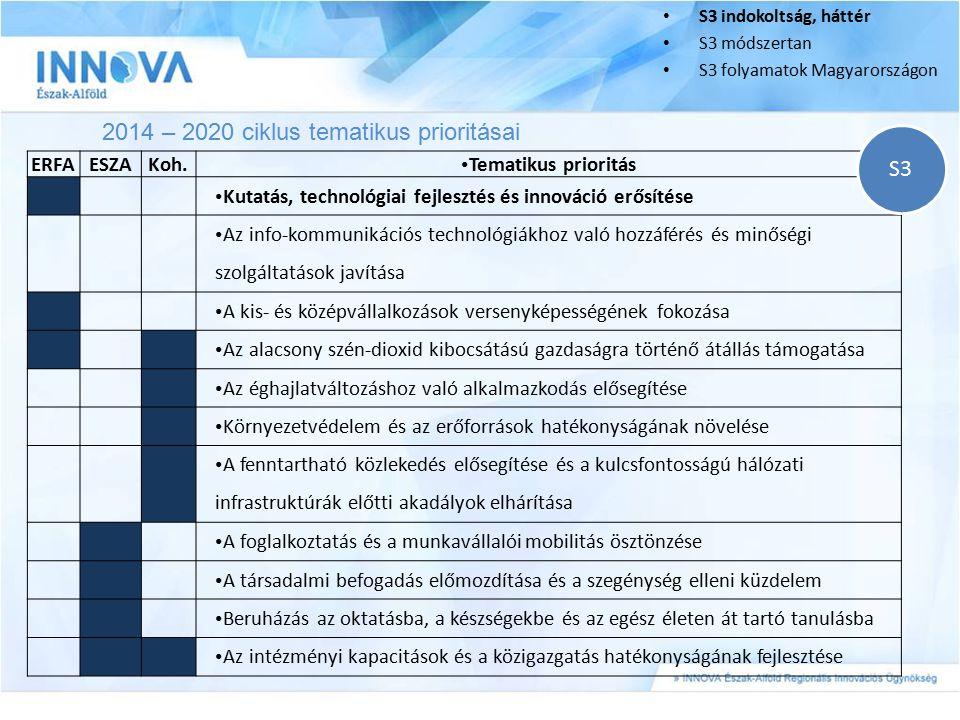 2014 – 2020 ciklus tematikus prioritásai S3 indokoltság, háttér S3 módszertan S3 folyamatok Magyarországon ERFAESZAKoh. Tematikus prioritás Kutatás, t