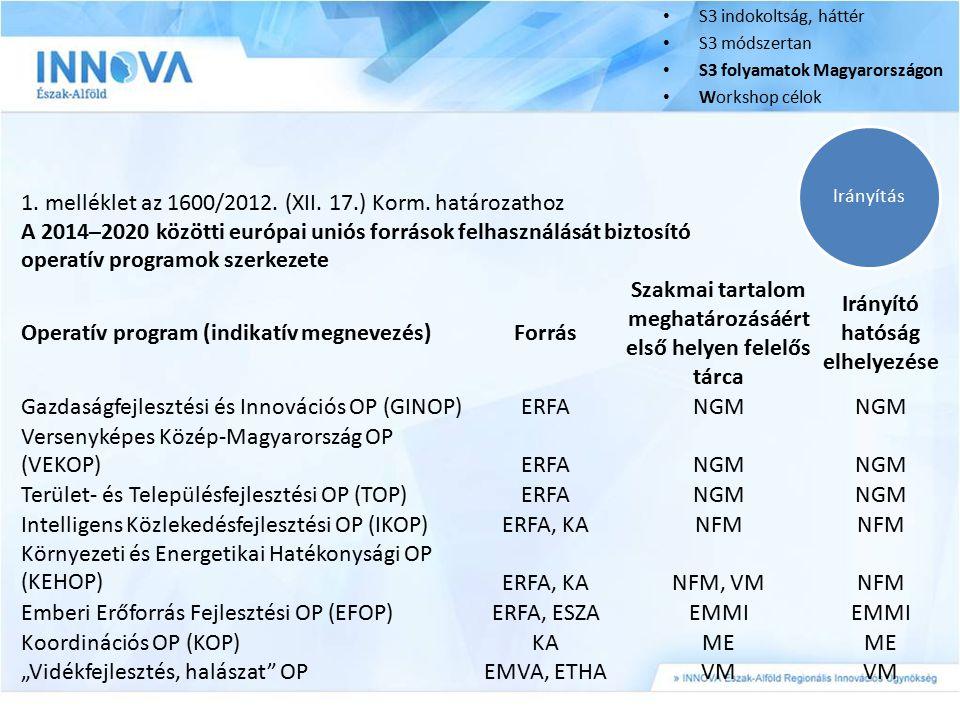 Irányítás S3 indokoltság, háttér S3 módszertan S3 folyamatok Magyarországon Workshop célok 1. melléklet az 1600/2012. (XII. 17.) Korm. határozathoz A