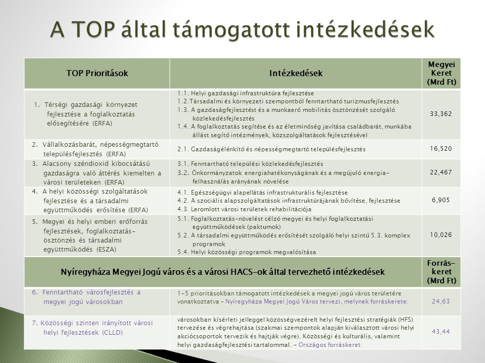  A TOP elsősorban az önkormányzatok fejlesztéseihez biztosít forrásokat, melyhez kapcsolódóan kedvezményezettek lehetnek:  központi költségvetési irányító és költségvetési szervek,  helyi önkormányzati költségvetési irányító és költségvetési szervek,  helyi önkormányzatok és társulásaik,  önkormányzati többségi tulajdonú vállalkozások;  országos és helyi nemzetiségi önkormányzatok és társulásaik  civil szervezetek;  egyházak;  egyesületek; alapítványok;  non-profit szervezetek, gazdasági társaságok és szövetkezetek;  helyi fejlesztési stratégiához illeszkedő komplex projektek esetében CLLD szervezetek.