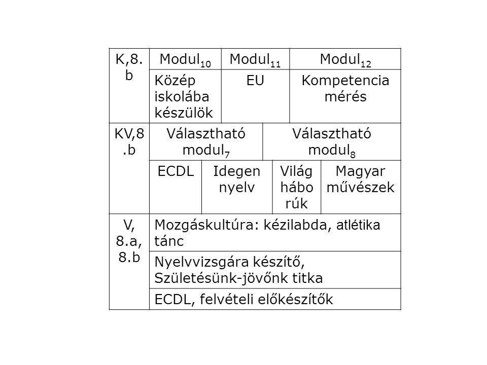 K,8. b Modul 10 Modul 11 Modul 12 Közép iskolába készülök EUKompetencia mérés KV,8.b Választható modul 7 Választható modul 8 ECDLIdegen nyelv Világ há
