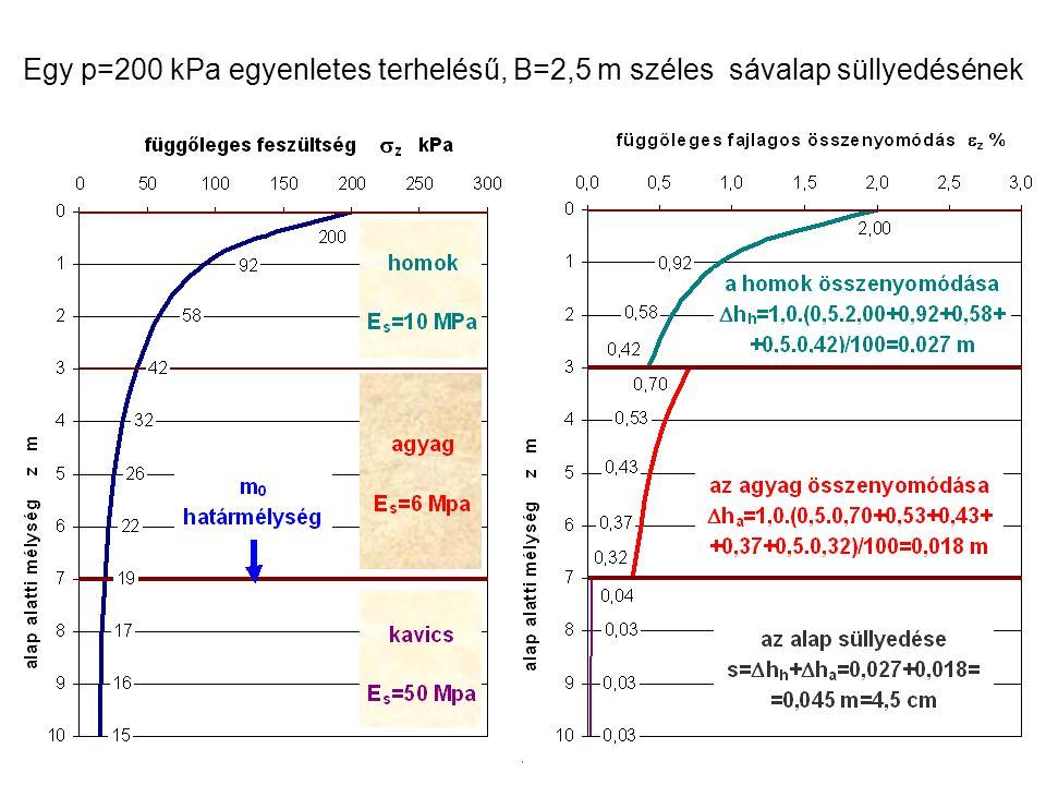 Egy p=200 kPa egyenletes terhelésű, B=2,5 m széles sávalap süllyedésének