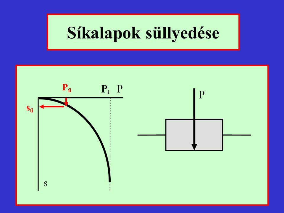 süllyedésszámítási módszerek lépésenként 1.feszültségeloszlás meghatározása 2.