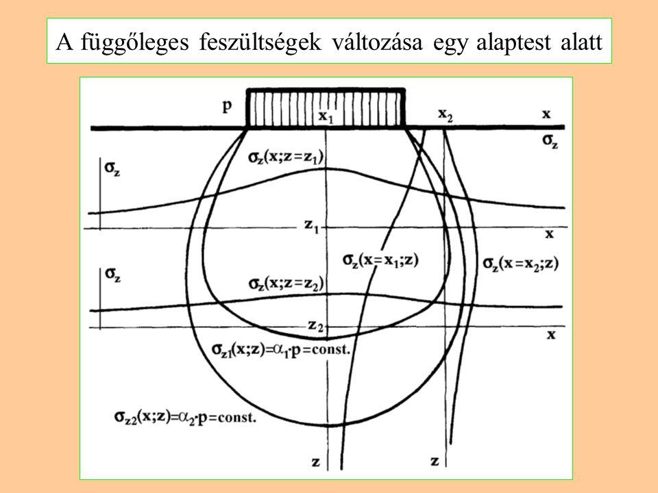Megoldás pl. egyetlen koncentrált erőre  Poisson-tényező