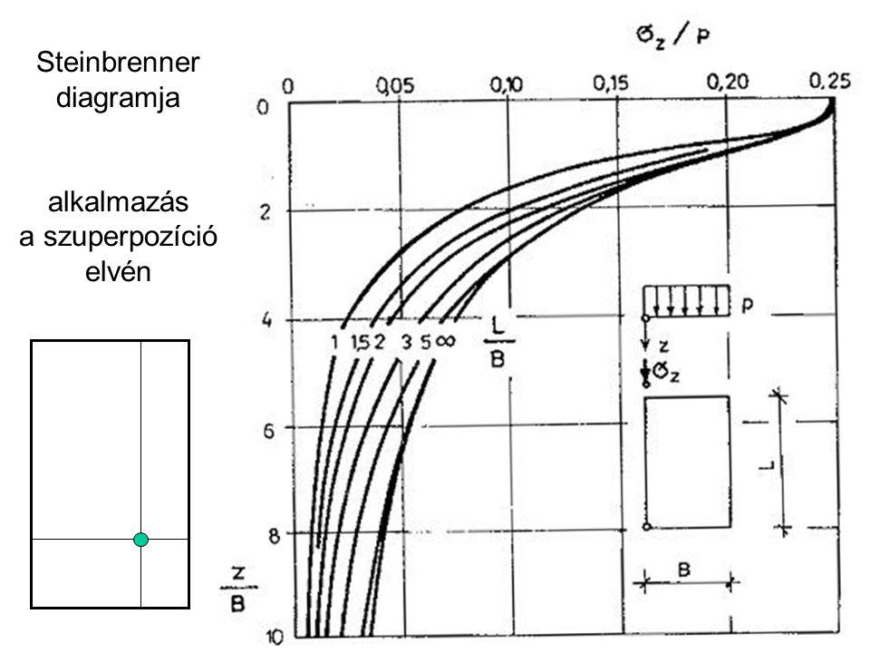 a merev alap egyenletes süllyedése = a hajlékony alap átlagsüllyedése karakterisztikus pont – süllyedése = a hajlékony alap átlagos süllyedése a karakterisztikus pont alatti feszültségekkel számolva a merev alap süllyedését lehet meghatározni (a karakterisztikus pont a középponttól 0,37 B-re, illetve 0,37L-re van)