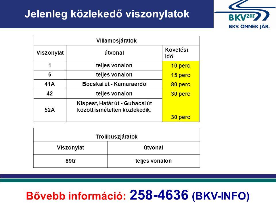 Jelenleg közlekedő viszonylatok Bővebb információ: 258-4636 (BKV-INFO) Villamosjáratok Viszonylatútvonal Követési idő 1teljes vonalon 10 perc 6teljes