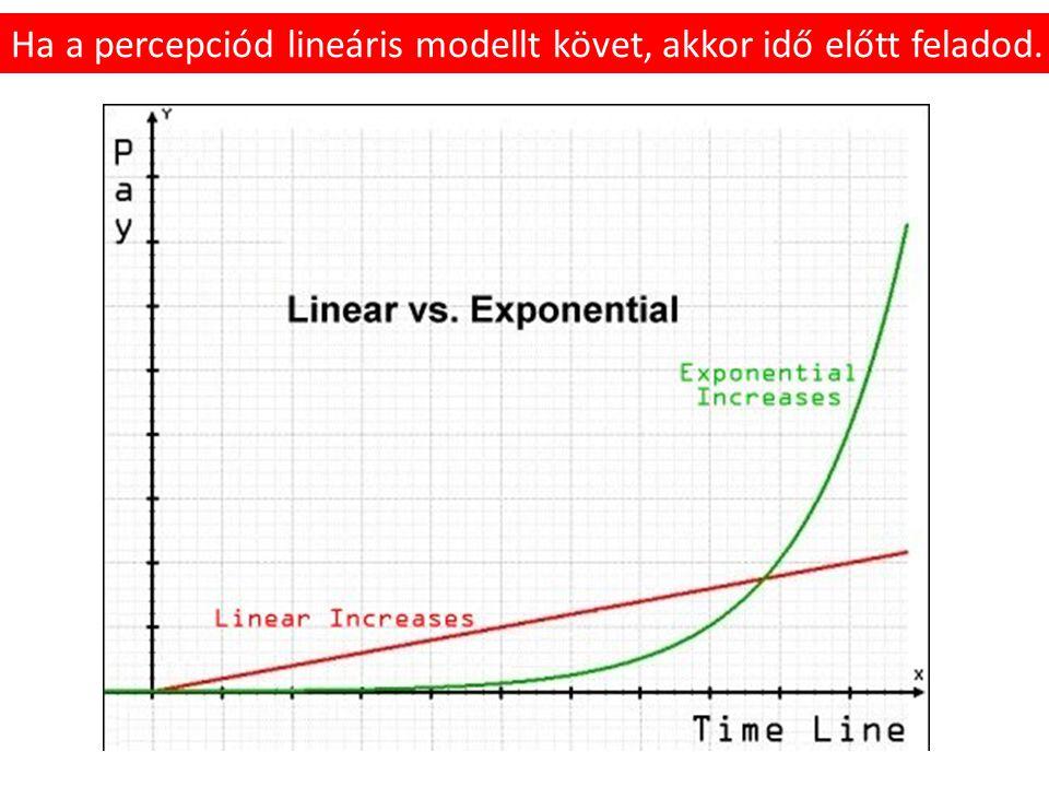 Ha a percepciód lineáris modellt követ, akkor idő előtt feladod.