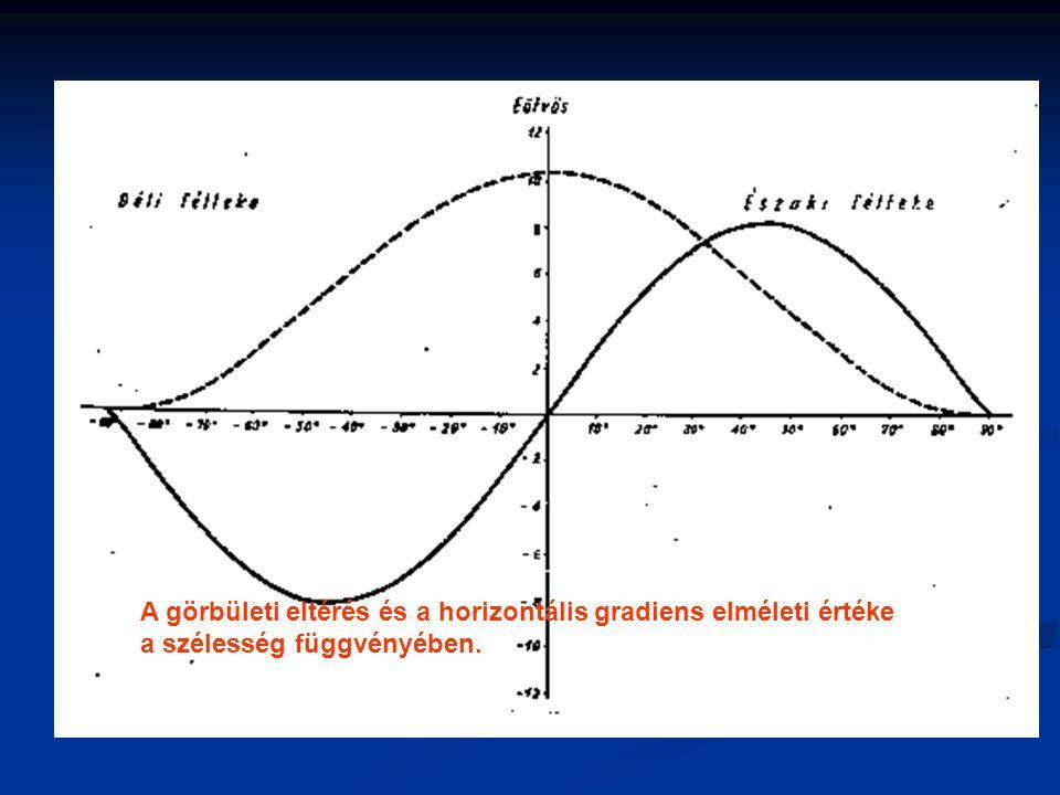 Kezdetek Eötvös Loránd gravitációs méréseiben kétféle alakú torziós ingát használt: görbületi variométer görbületi variométer horizontális variométer