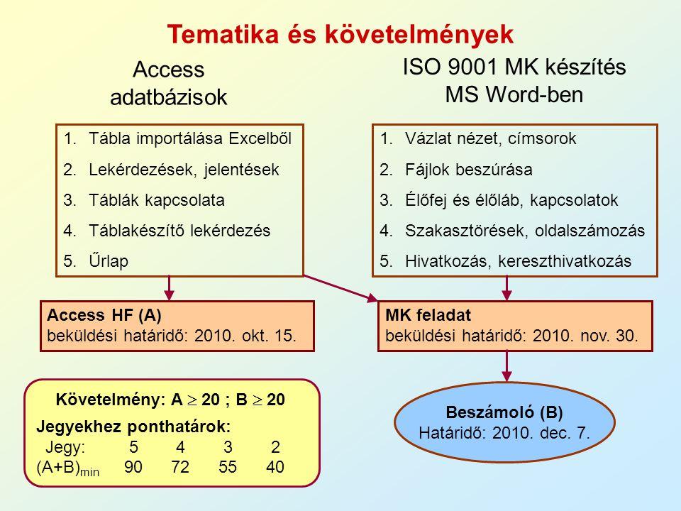 Tematika és követelmények Access adatbázisok ISO 9001 MK készítés MS Word-ben 1.Tábla importálása Excelből 2.Lekérdezések, jelentések 3.Táblák kapcsol