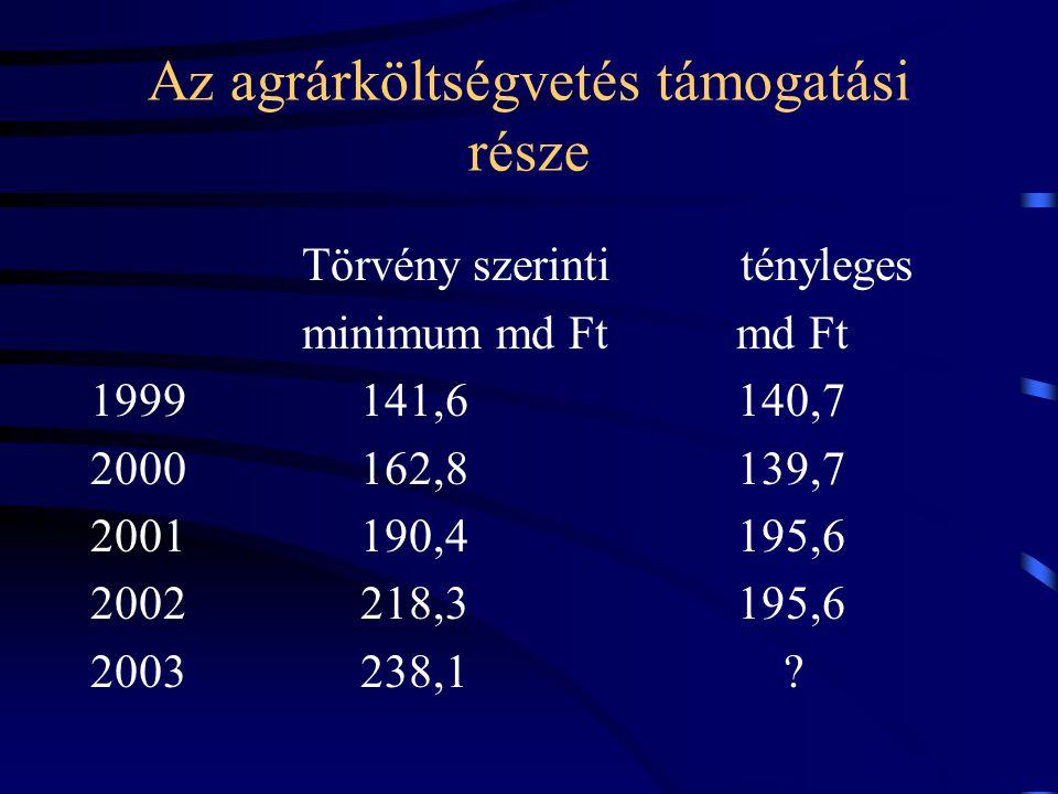 Az agrárköltségvetés támogatási része Törvény szerinti tényleges minimum md Ft md Ft 1999 141,6 140,7 2000 162,8 139,7 2001 190,4 195,6 2002 218,3 195