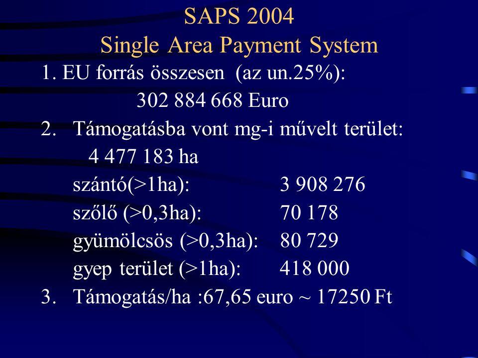 SAPS 2004 Single Area Payment System 1. EU forrás összesen (az un.25%): 302 884 668 Euro 2.Támogatásba vont mg-i művelt terület: 4 477 183 ha szántó(>