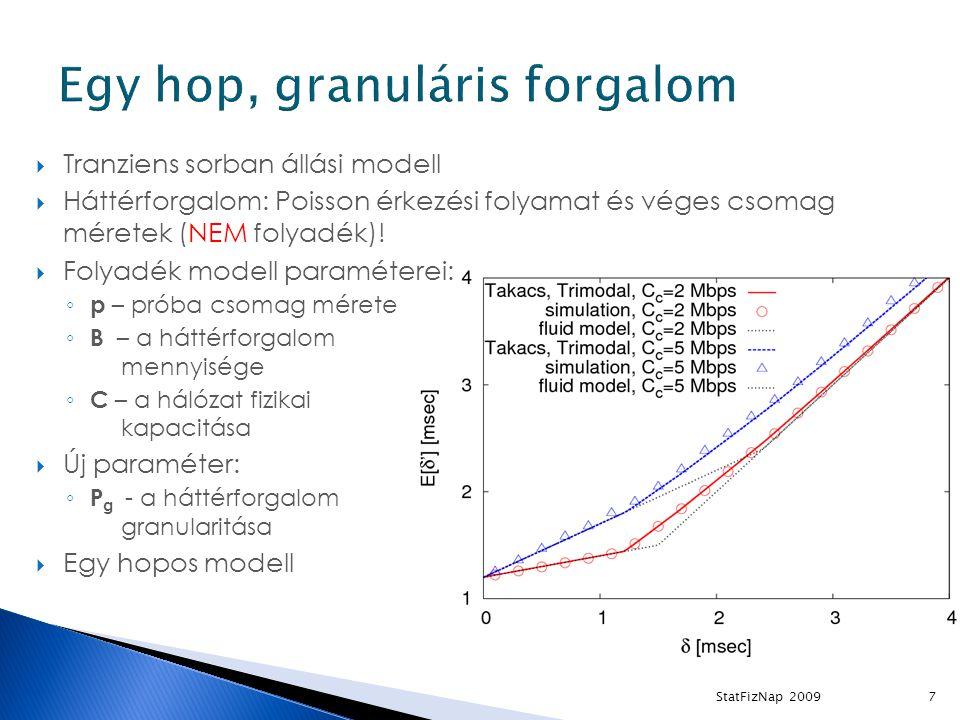  Tranziens sorban állási modell  Háttérforgalom: Poisson érkezési folyamat és véges csomag méretek (NEM folyadék).