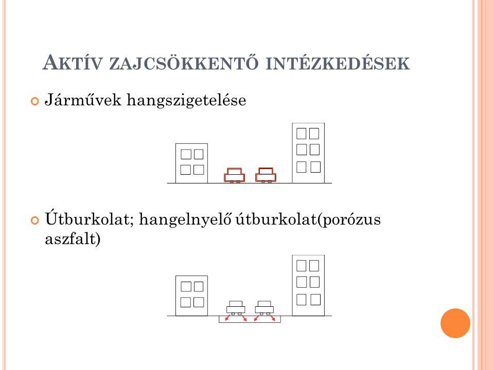 A KTÍV ZAJCSÖKKENTŐ INTÉZKEDÉSEK Járművek hangszigetelése Útburkolat; hangelnyelő útburkolat(porózus aszfalt)