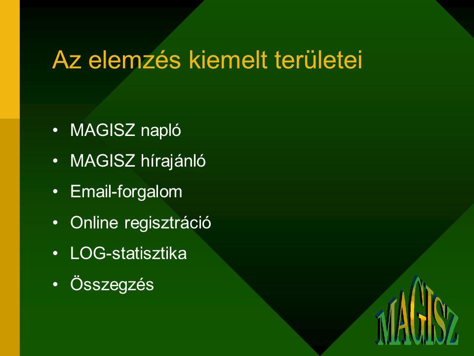 Az elemzés kiemelt területei MAGISZ napló MAGISZ hírajánló Email-forgalom Online regisztráció LOG-statisztika Összegzés